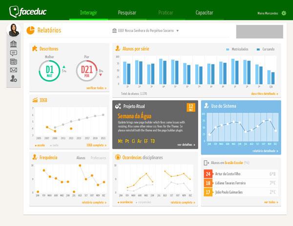 Faceduc - Interface para a página de Relatórios do perfil Gestor